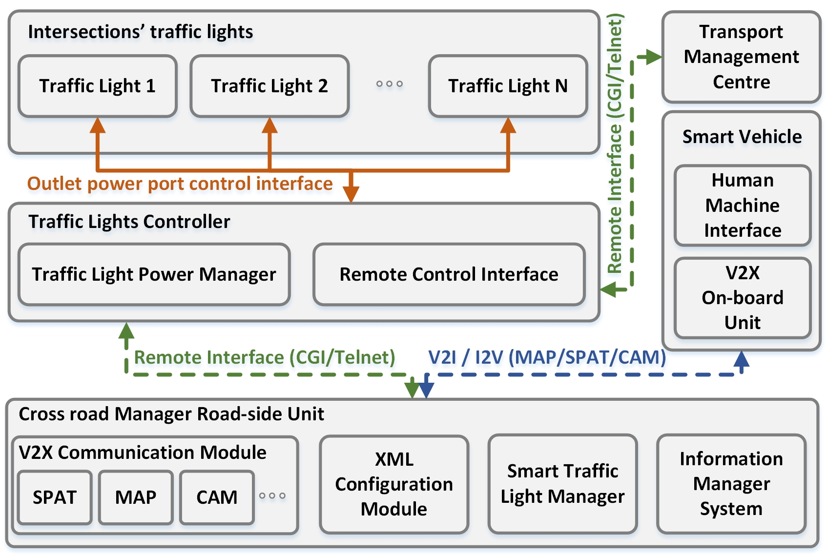 News Medianets Laboratory Block Diagram Of The Human Computer Interface System Intelligent Traffic Light Controller Systems Paper Presentation On Itst 2017